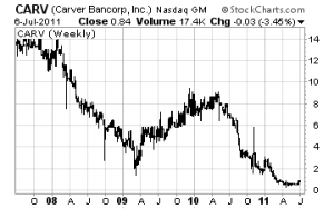 Carver Bancorp