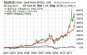 Gold & Silver Chart 100411