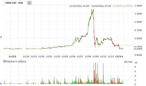 AMWI Chart 121511