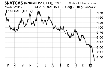 Nat Gas Chart 011912