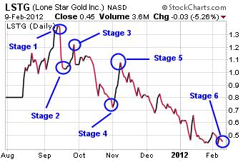 LSTG Chart
