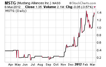 MSTG Chart