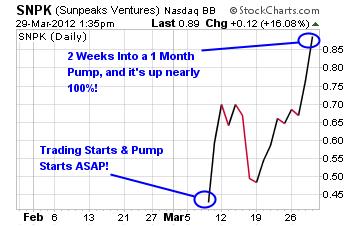 Sunpeaks Ventures Chart