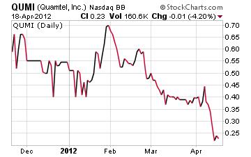 Quamtel Chart