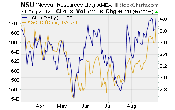 Nevsun Resources vs Gold