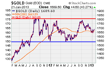 Gold 2-yr trend chart