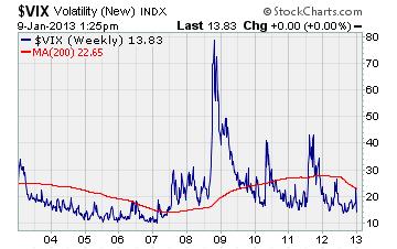CBOE S&P 500 volatility index