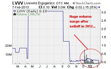Livewire Ergogenics