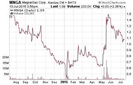 Hot Penny Stock List - Chart MNGA