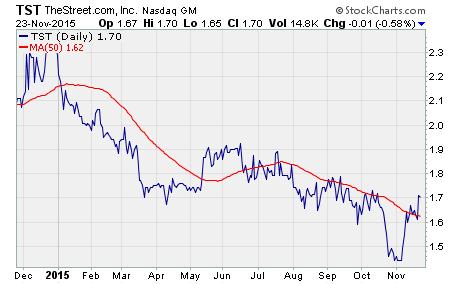 chart of $TST performance over the last year
