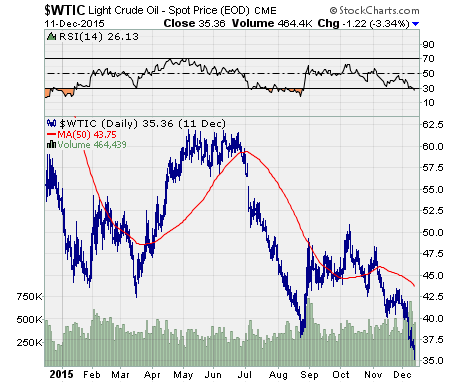 chart of $WTIC performance over the last year