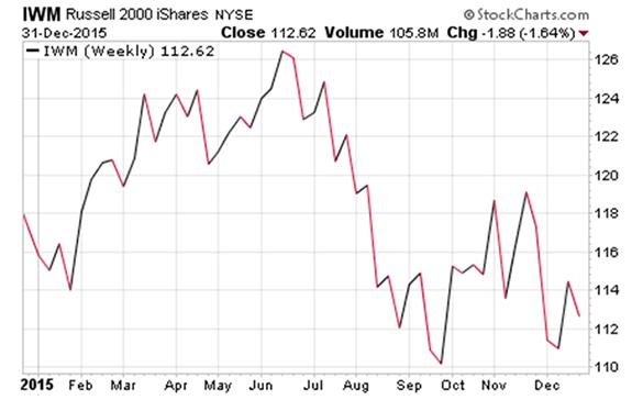 Russell 2000 2015 Chart $IWM