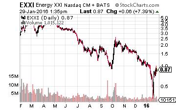 Energy XXI