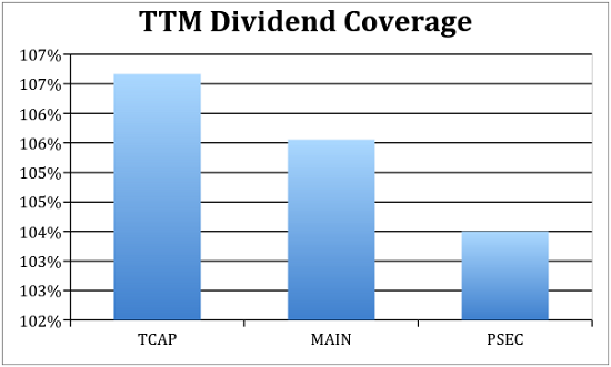 Dividen-Cakupan-Chart