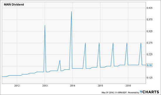 MAIN-dividen-Sejarah-Chart