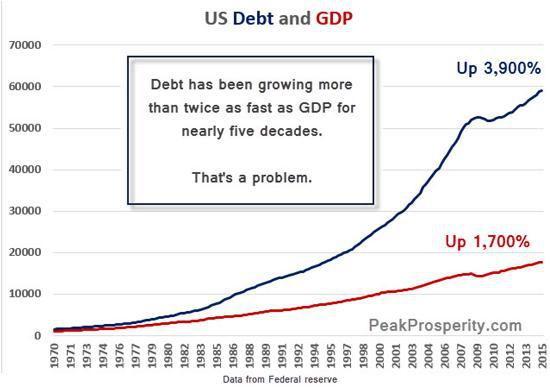 us-debt-gdp