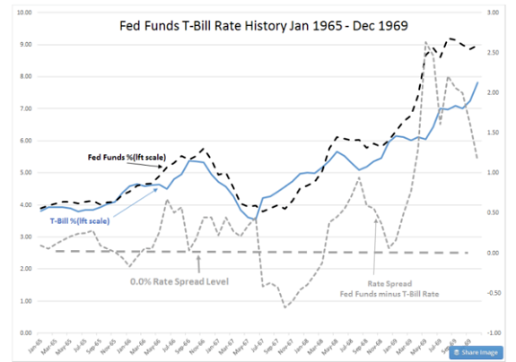 fed-funds-t-bill-rate-history-jan-65-dec-69