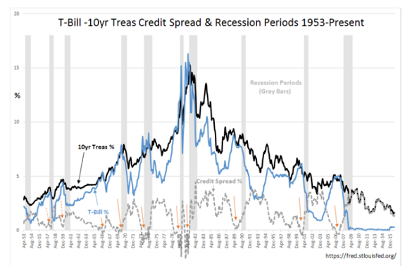 t-bill-10yr-treas-credit-spread-recession-period-1953-present