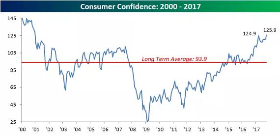 consumer confidence