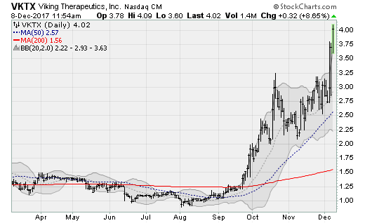 Viking Therapeutics Inc