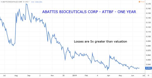 ATTBF Chart