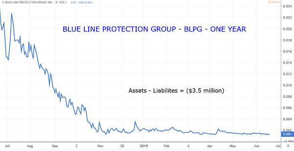 BLPG Chart