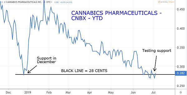 CNBX Chart