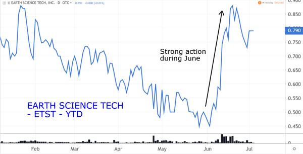 ETST Chart
