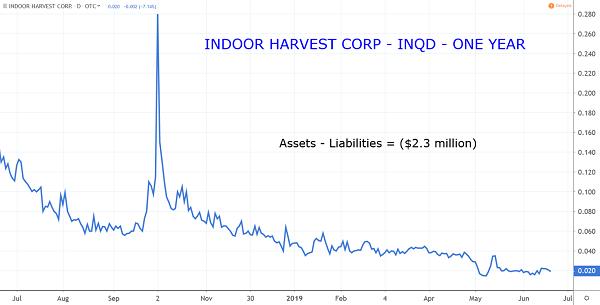 INQD Chart