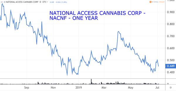 NACNF Chart