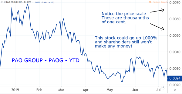 PAOG Chart