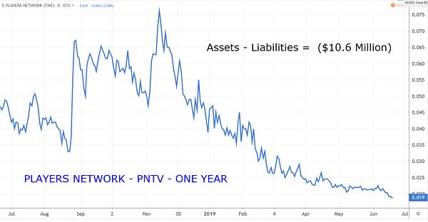 PNTV Chart