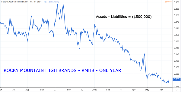 RMHB Chart