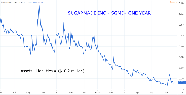 SGMD Chart