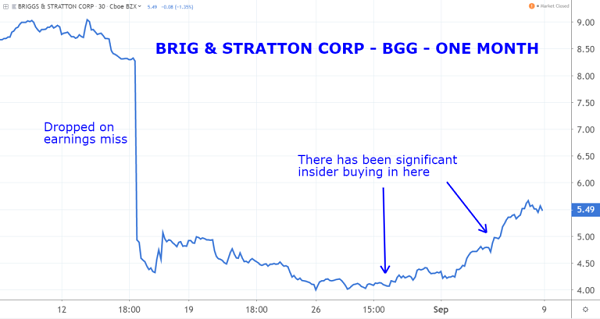 BGG Chart