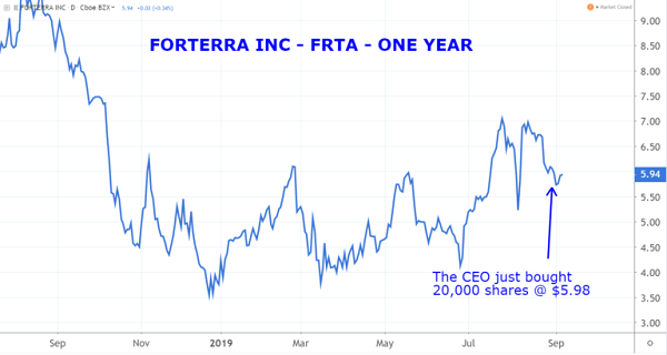 FRTA Chart