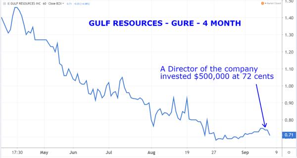GURE Chart