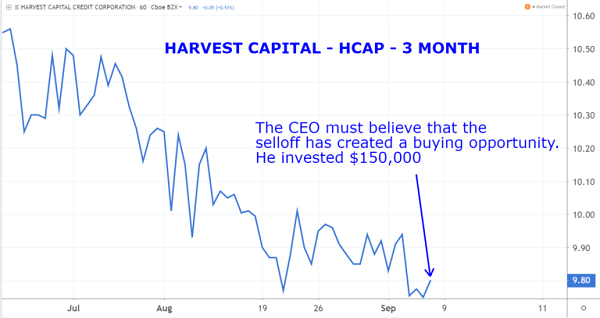 HCAP Chart