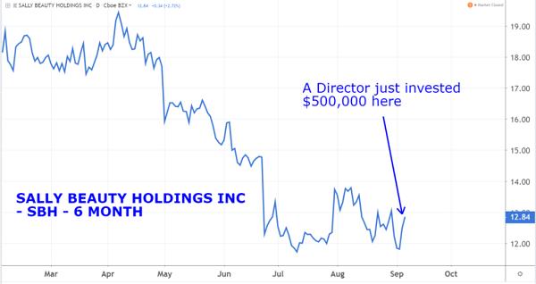 SBH Chart