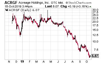 ACRGF Chart