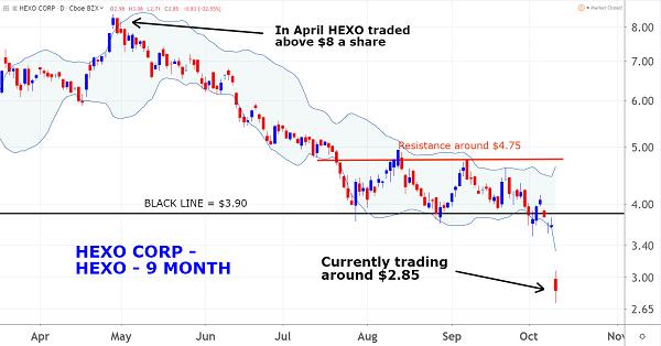 HEXO Chart