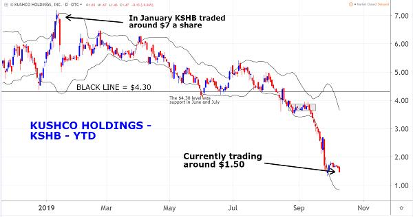 KSBH Chart