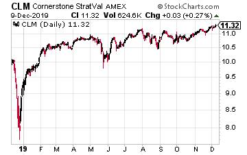 CLM Chart
