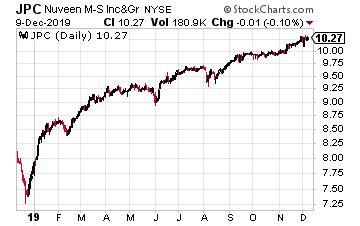 JPC Chart
